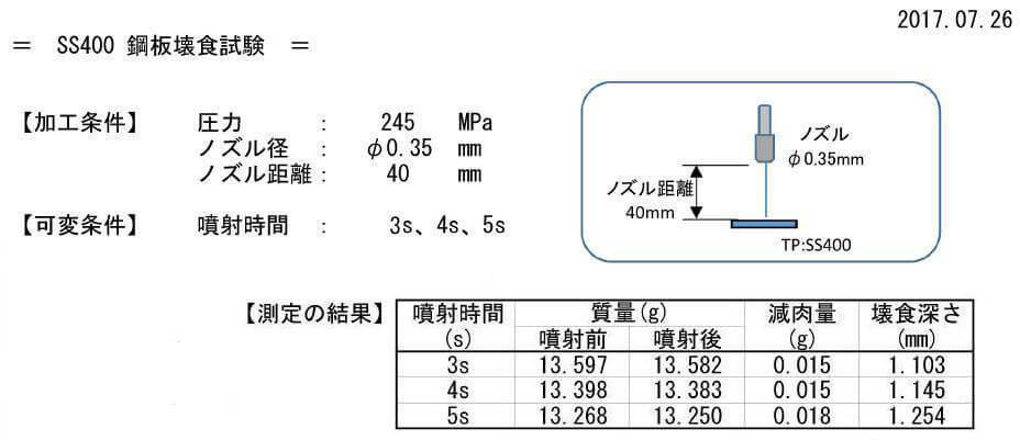 SS400鋼板壊食試験